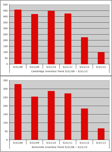 Cambridge & Somerville May 2013 Inventory Data