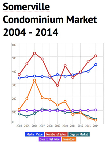 Somerville Condo Market, May 2014