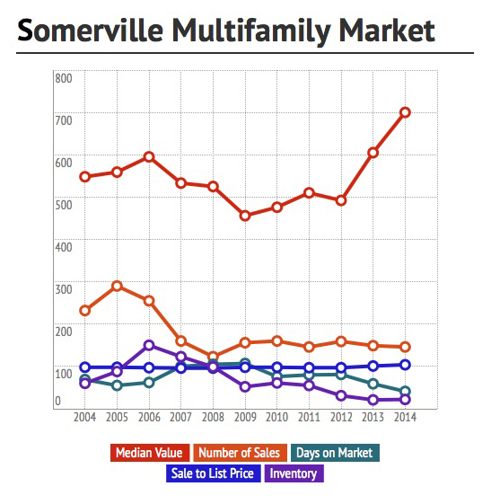 Somerville Multifamily 2014