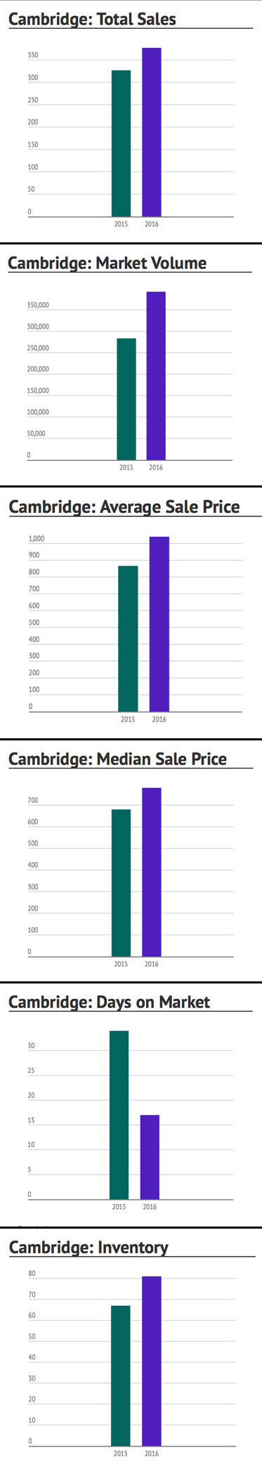 Cambridge Market 2016 vs 2015