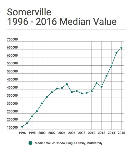 Somerville_1996-2016_MedianValue.jpg