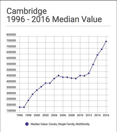 Cambridge 1996 -2016 Median Value