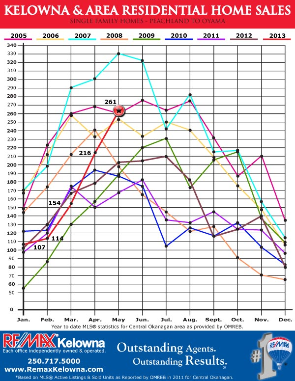 Kelowna Area Home Sales - 9 year comparison, 2009-May 2013