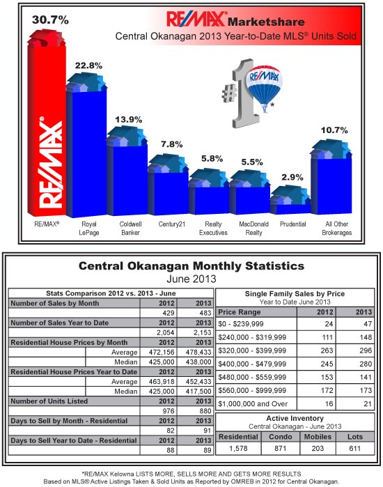 Kelowna and Area Monthly Housing Statistics - July 2013