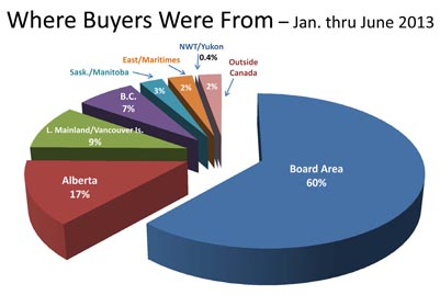 Where Kelowna Okanagan property buyers come from - June 2013