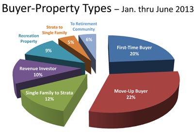 Buyer sale and Kelowna Okanagan purchase property types - June 2013