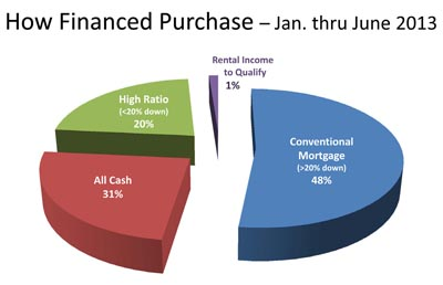 How Kelowna Okanagan home purchases were financed - June 2013