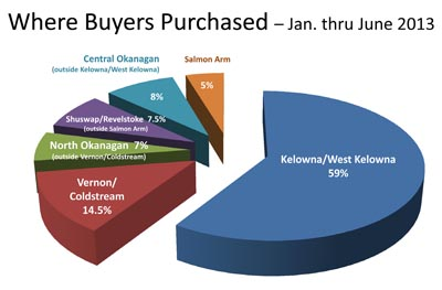Where Kelowna Okanagan property buyers purchased