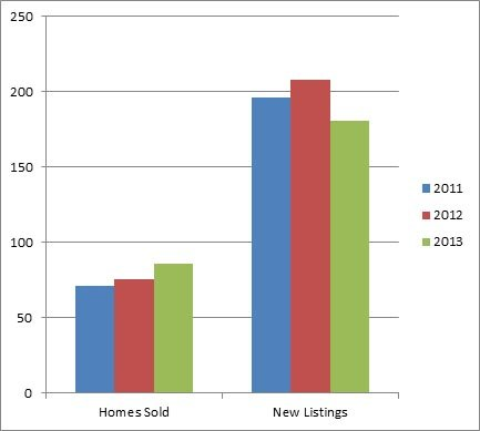 Black Mountain Kelowna - 3 year comparison of sales and active listings
