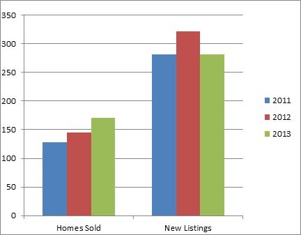Glenmore Kelowna - 3 year comparison of homes listed for sale and sold