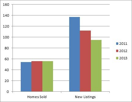 Kelowna North - 3 year comparison of homes listed for sale and sold