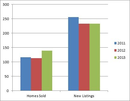 Kelowna South - 3 year comparison of homes listed for sale and sold