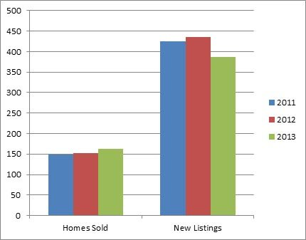 Lake Country - 3 year comparison of homes listed for sale and sold