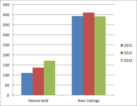 Lakeview Heights Kelowna - 3 year comparison of homes listed for sale and sold