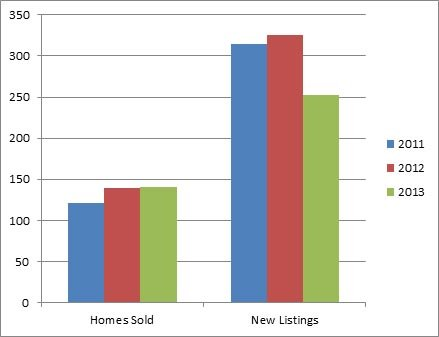 Lower Mission Kelowna - 3 year comparison of homes listed for sale and sold
