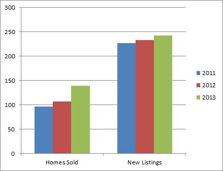 North Glenmore Kelowna - 3 year comparison of homes listed for sale and sold