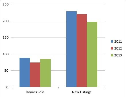 Peachland Kelowna - 3 year comparison of homes listed for sale and sold