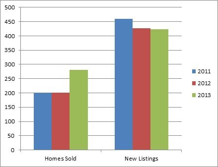 Rutland Kelowna - 3 year comparison of homes listed for sale and sold