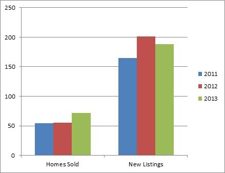 South East Kelowna Kelowna - 3 year comparison of homes listed for sale and sold