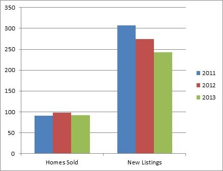 West Kelowna - 3 year comparison of homes listed for sale and sold
