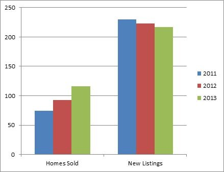 Westbank Centre Kelowna - 3 year comparison of homes listed for sale and sold