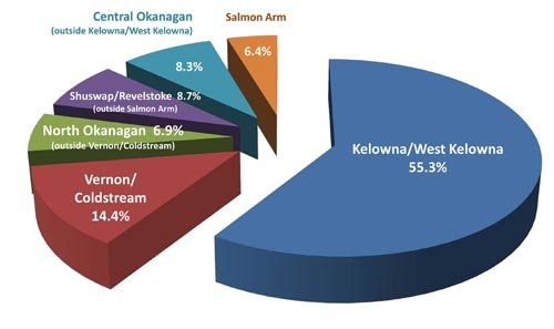 Where home buyers purchased in the Okanagan in 2013