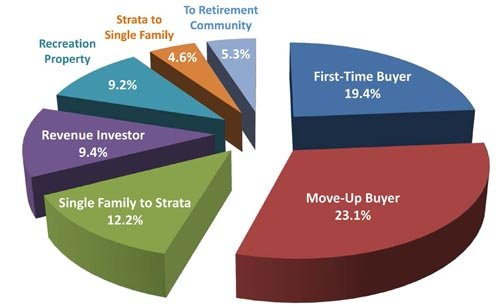 What property type Okanagan home buyers bought in 2013
