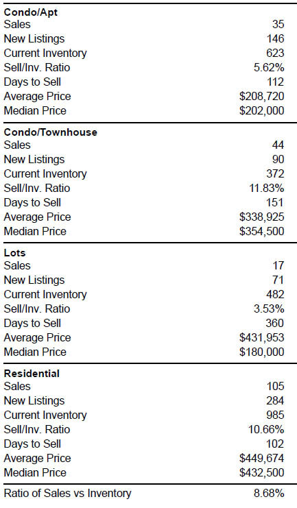 Average price, days to sell, sales and other data on Central Okanagan real estate