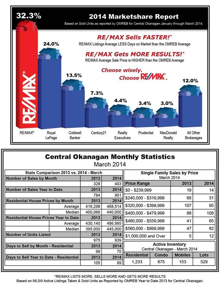 Central Okanagan Monthly Real Estate Statistics - March 2014
