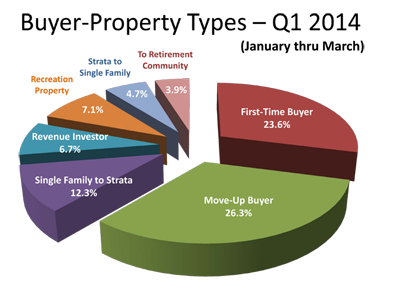 What Kelowna home buyers purchased, first quarter 2014