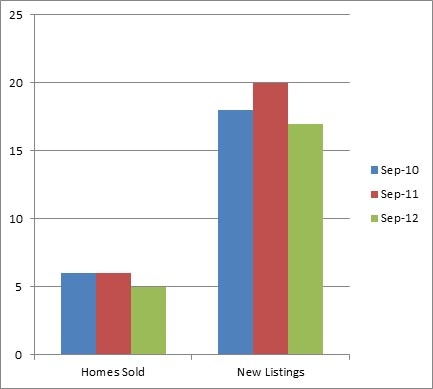 3 year comparison of Black Mountain Homes Sold and For Sale