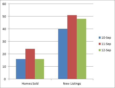 Kelowna South - 3 year comparison of homes sold and listed for sale