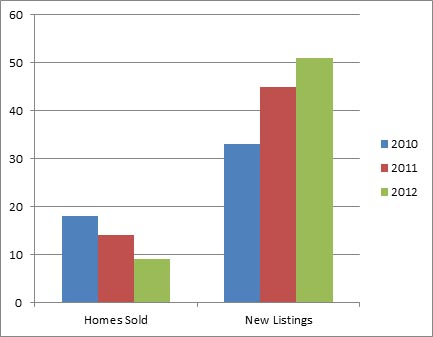 Upper Mission - 3 year comparison of homes listed for sale and sold October