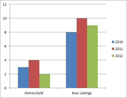 University District - 3 year comparison of homes listed for sale and sold October