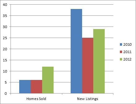 Peachland - 3 year comparison of homes listed for sale and sold October