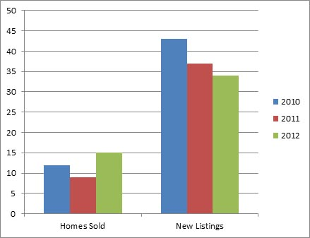 Lakeview Heights - 3 year comparison of homes listed for sale and sold October