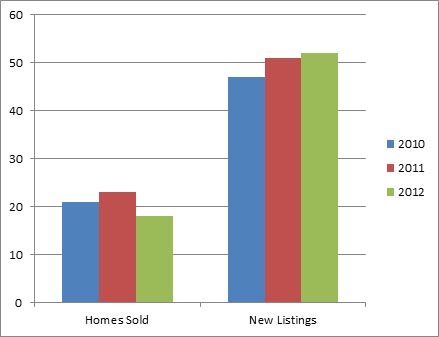 Lake Country - 3 year comparison of homes listed for sale and sold October