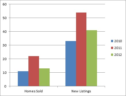 Kelowna South - 3 year comparison of homes listed for sale and sold October