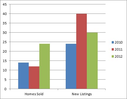 Kelowna North - 3 year comparison of homes listed for sale and sold October