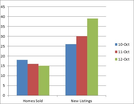 Glenmore - 3 year comparison of homes listed for sale and sold October