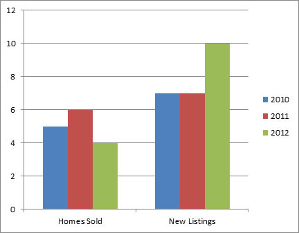 Dilworth Nov - 3 year comparison of homes listed for sale and sold
