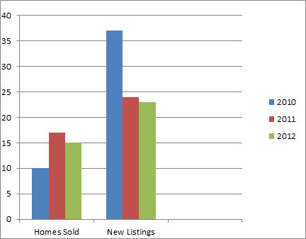 Glenmore Nov - 3 year comparison of homes listed for sale and sold