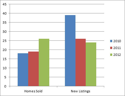 Kelowna South Nov - 3 year comparison of homes listed for sale and sold