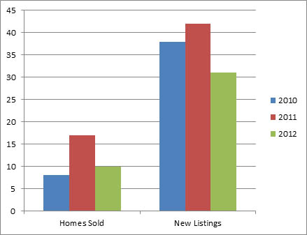 Lake Country Nov - 3 year comparison of homes listed for sale and sold