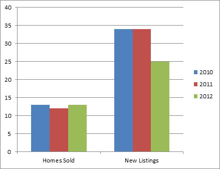 Lakeview Heights Nov - 3 year comparison of homes listed for sale and sold
