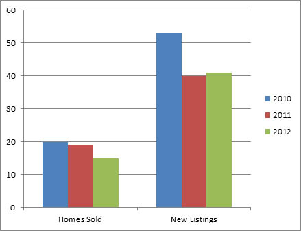 Lower Mission Nov - 3 year comparison of homes listed for sale and sold