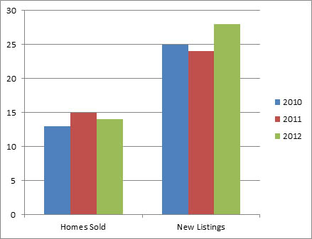 North Glenmore Nov - 3 year comparison of homes listed for sale and sold
