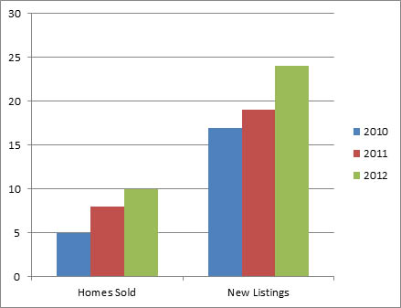 South East Kelowna Nov - 3 year comparison of homes listed for sale and sold