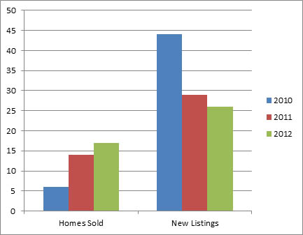 Upper Mission Nov - 3 year comparison of homes listed for sale and sold