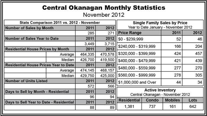 central-okanagan monthly statistics - November 2012